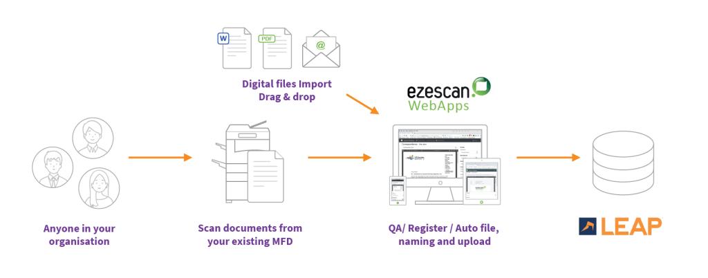 EzeScan's MFD LEAP Capture Workflow