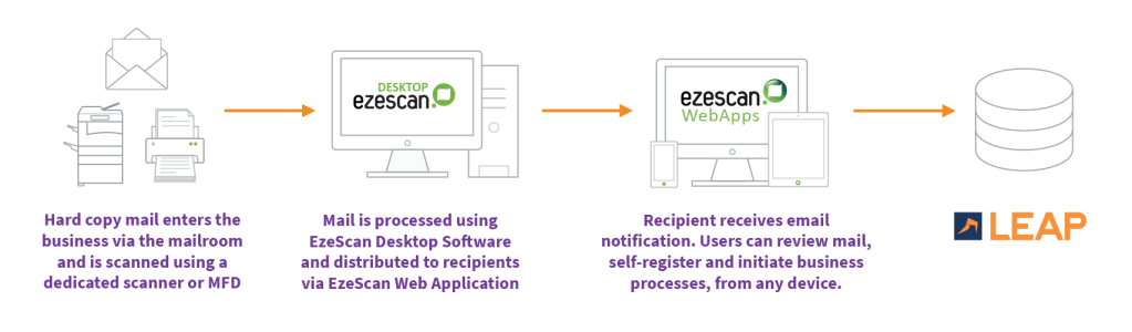 EzeScan's Digital Mailroom Solution Workflow
